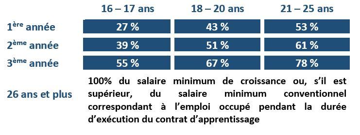 51c05915319 Les apprentis perçoivent une rémunération fixée en pourcentage du SMIC